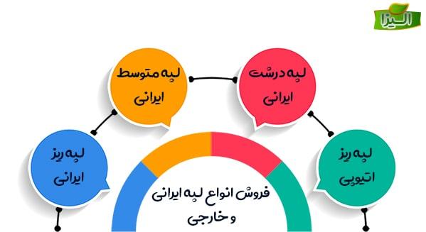 فروش انواع لپه ایرانی و خارجی