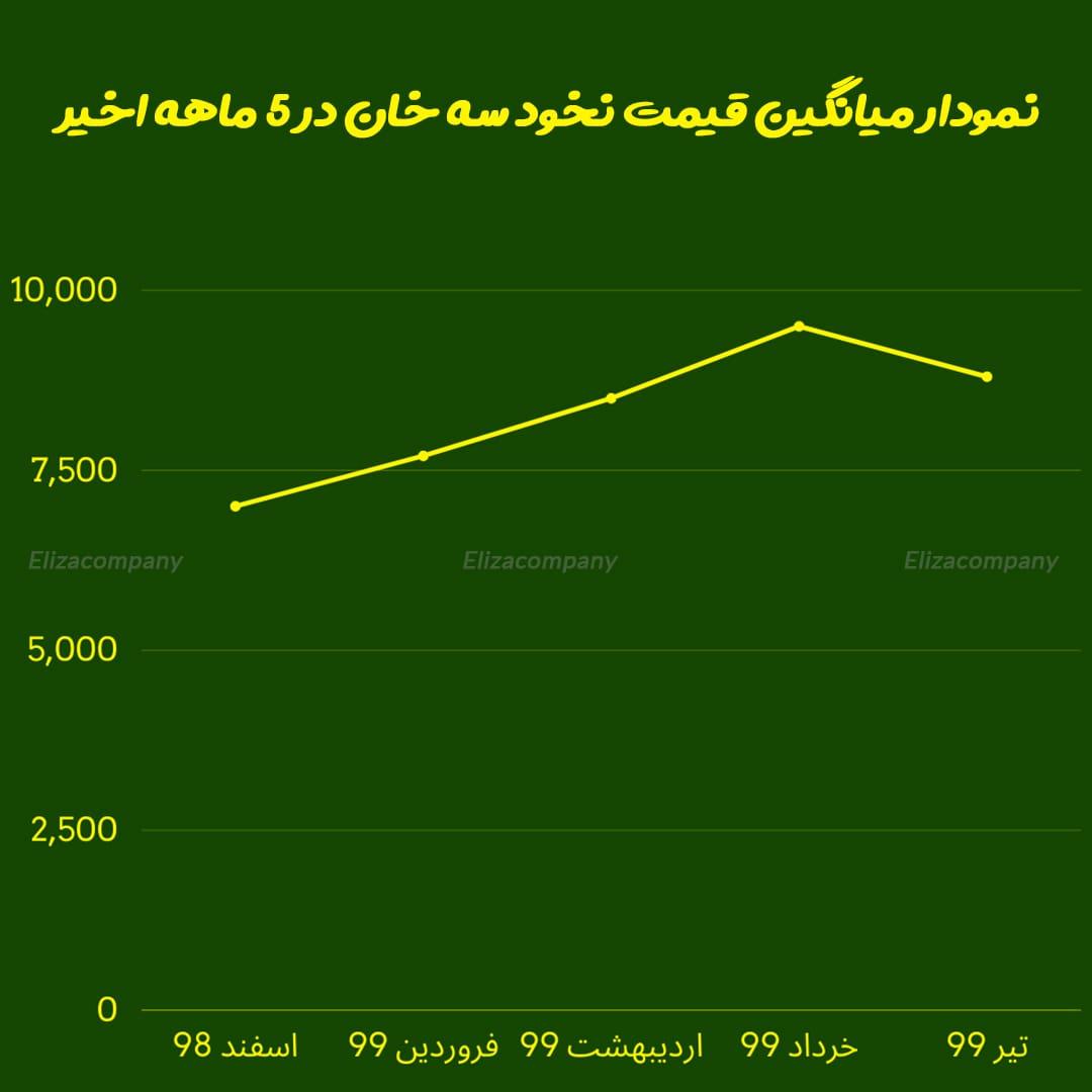 نمودار میانگین قیمت نخود سه خان