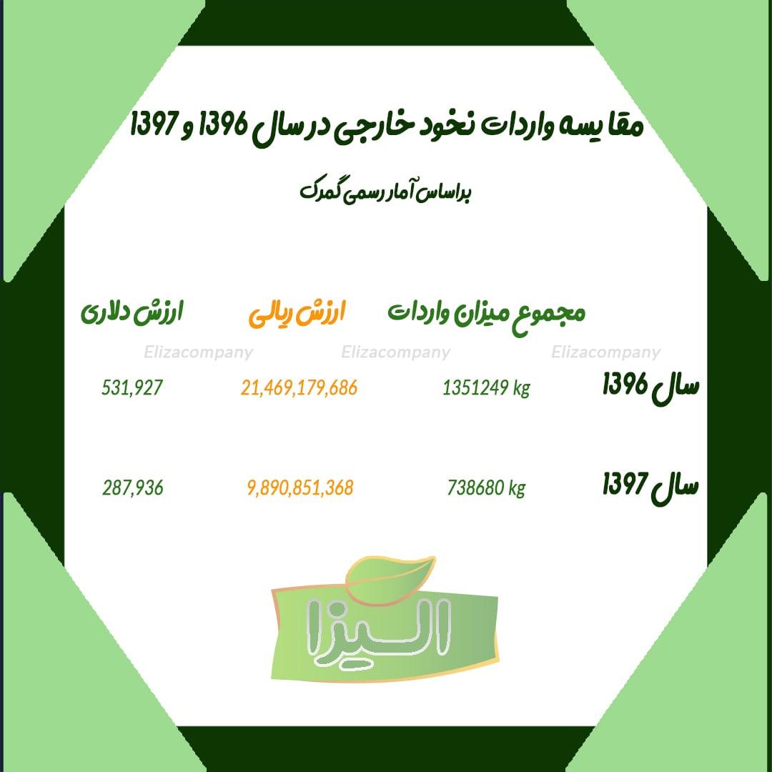 قیمت نخود کرمانشاه و خارجی