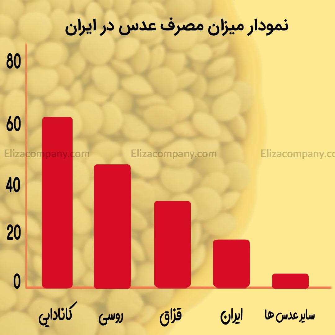 نمودار میزان مصرف عدس در ایران
