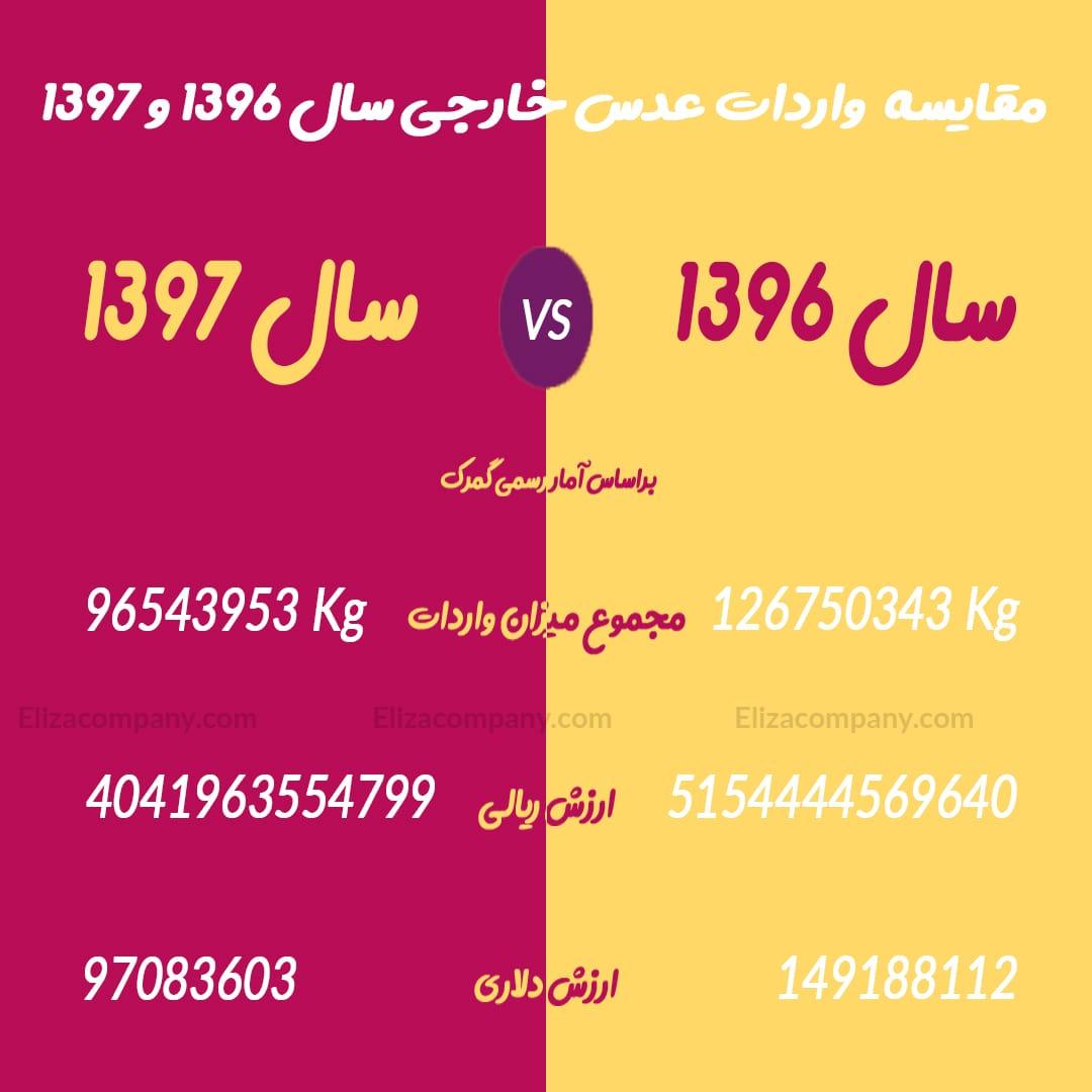 مقایسه واردات عدس خارجی سال 96 و 97