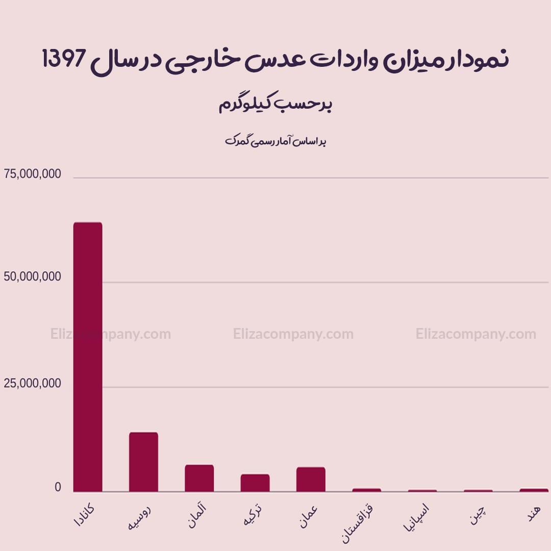 نمودار میزان واردات عدس