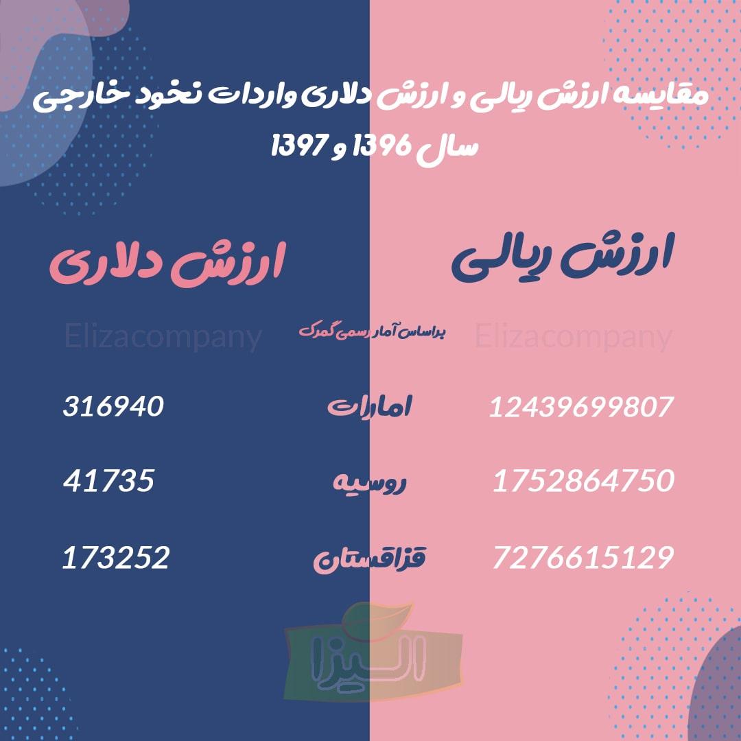 مقایسه واردات نخود خارجی سال 96 و 97