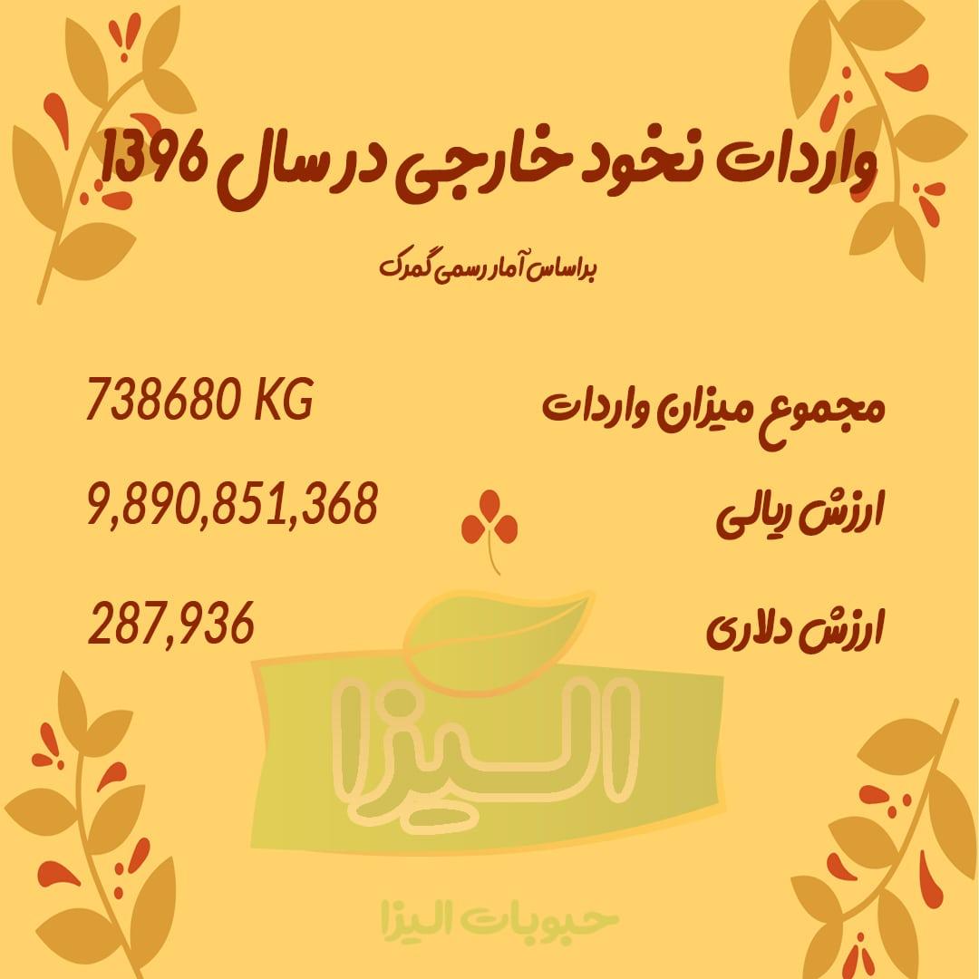 واردات نخود در سال 1396