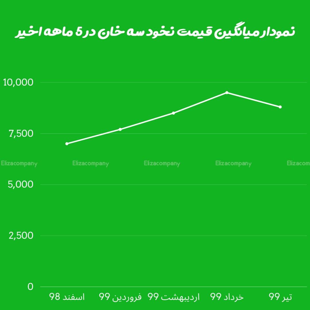 میانگین قیمت نخود کرمانشاه