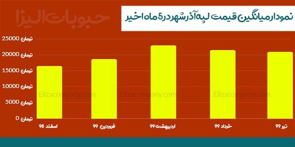 نمودار قیمت لپه آذرشهر
