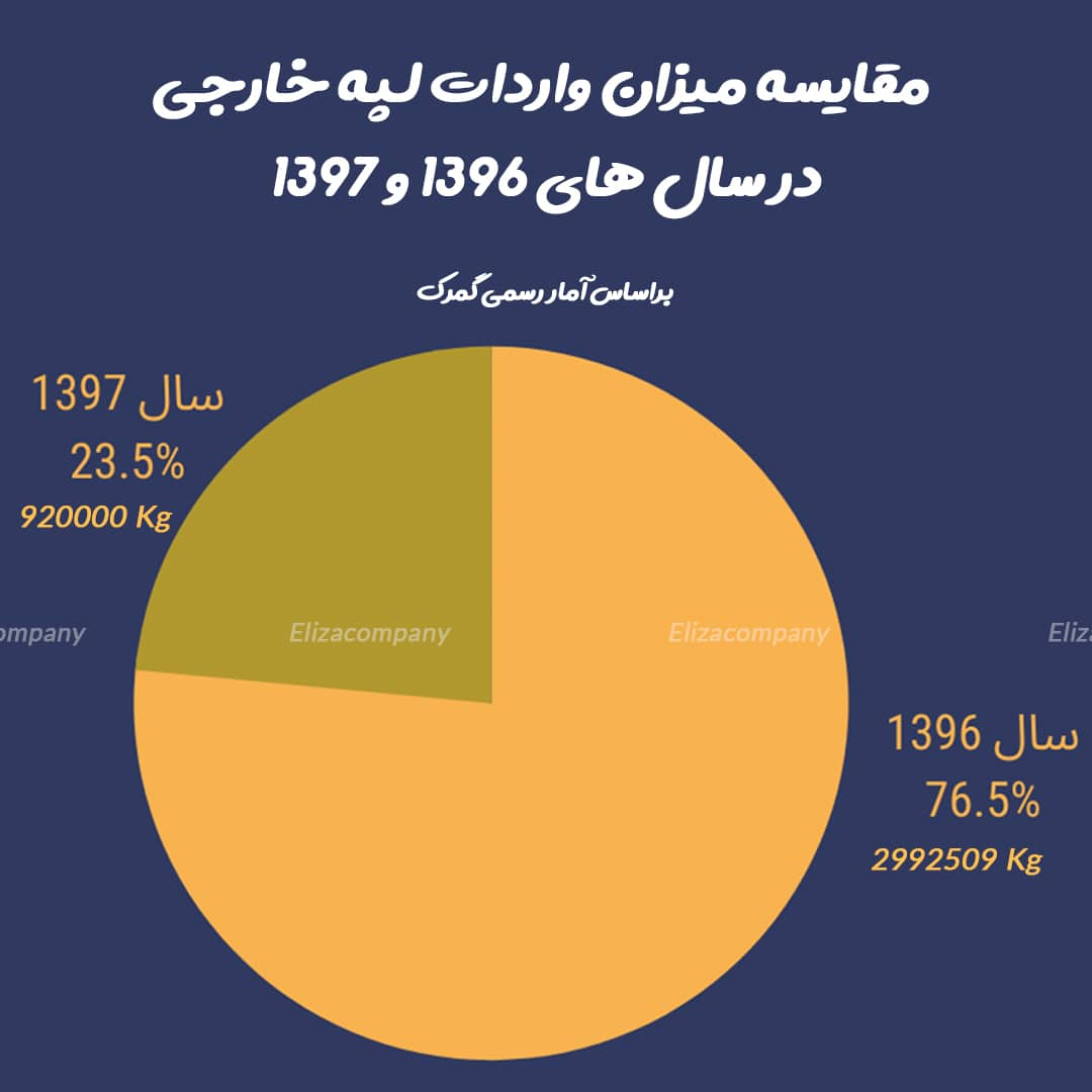 میزان واردات لپه 96 و 97