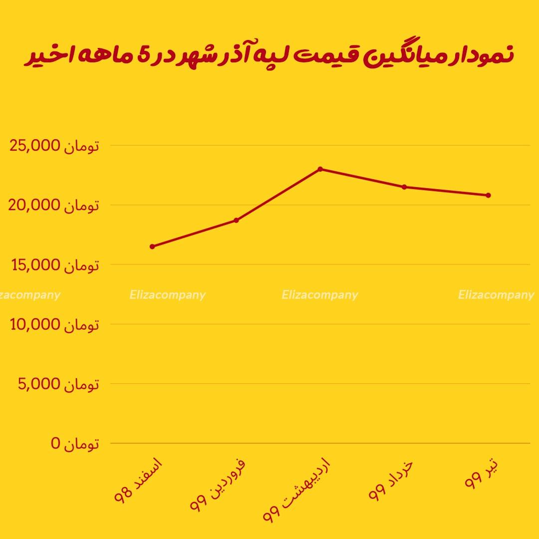 قیمت روز لپه آذرشهر