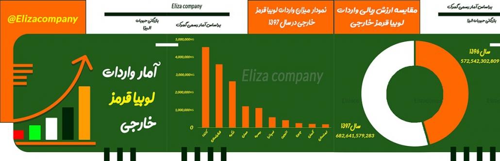 9 Red Beans Eliza company CHARTS min